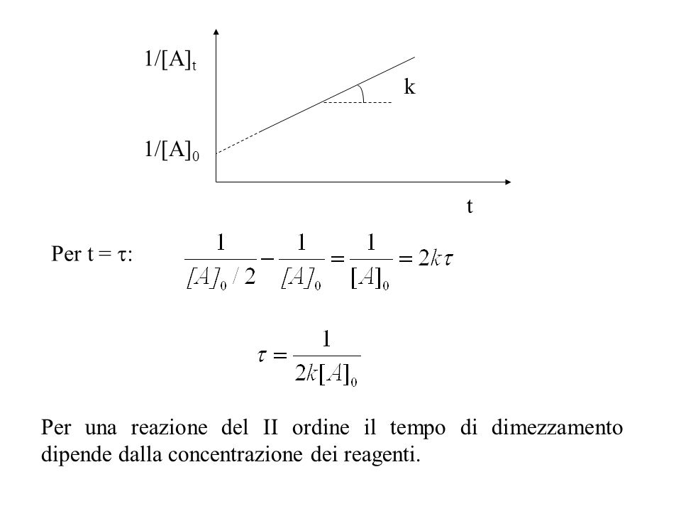 1/[A]t k. 1/[A]0. t.